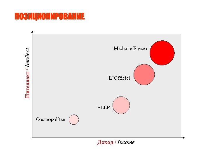 ПОЗИЦИОНИРОВАНИЕ Интеллект / Intellect Madame Figaro L'Officiel ELLE Cosmopolitan Доход / Income