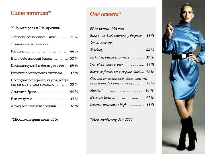 Наши читатели* Our readers* 93 % женщины и 7 % мужчины 93 % women