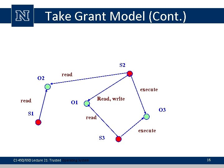 Take Grant Model (Cont. ) S 2 O 2 read execute read S 1