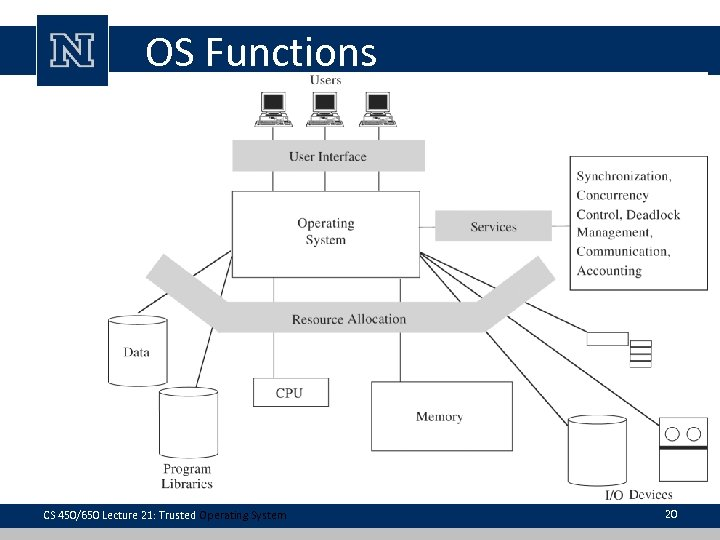 OS Functions CS 450/650 Lecture 21: Trusted Operating System 20