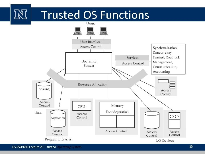 Trusted OS Functions CS 450/650 Lecture 21: Trusted Operating System 23