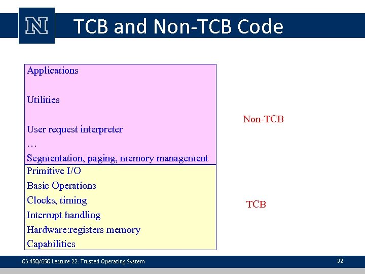 TCB and Non-TCB Code Applications Utilities User request interpreter … Segmentation, paging, memory management