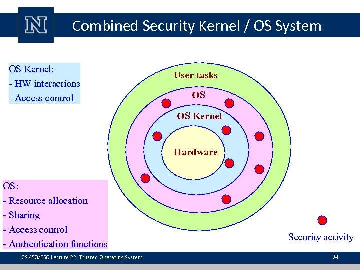 Combined Security Kernel / OS System OS Kernel: - HW interactions - Access control