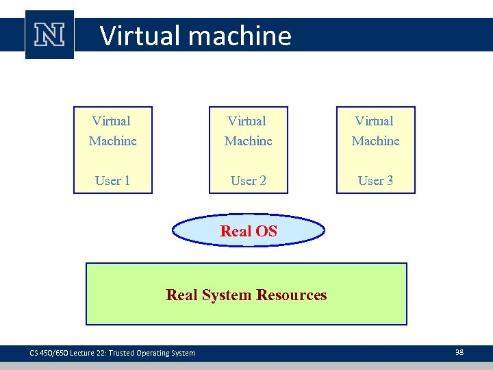 Virtual machine Virtual Machine User 1 User 2 User 3 Real OS Real System