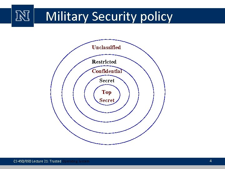 Military Security policy Unclassified Restricted Confidential Secret Top Secret CS 450/650 Lecture 21: Trusted
