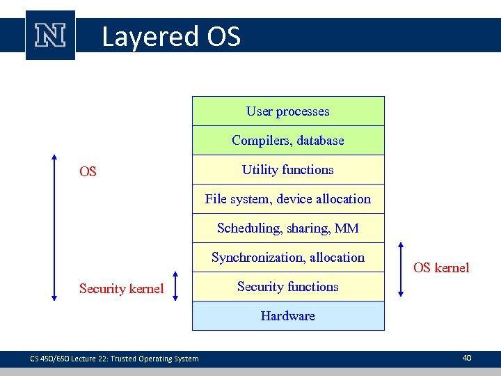 Layered OS User processes Compilers, database OS Utility functions File system, device allocation Scheduling,