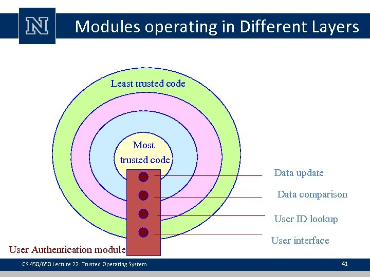 Modules operating in Different Layers Least trusted code Most trusted code Data update Data