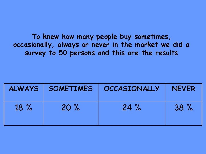 To knew how many people buy sometimes, occasionally, always or never in the market