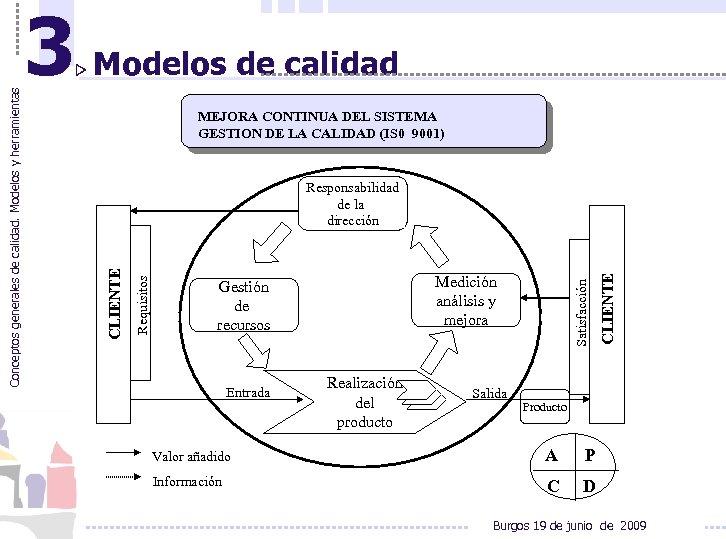 Modelos de calidad MEJORA CONTINUA DEL SISTEMA GESTION DE LA CALIDAD (IS 0 9001)