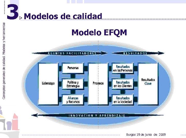 Conceptos generales de calidad. Modelos y herramientas 3 Modelos de calidad Modelo EFQM Burgos