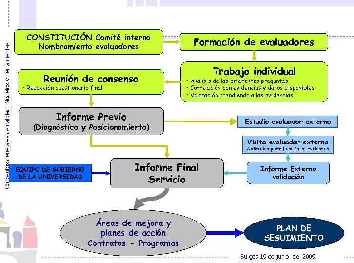 Conceptos generales de calidad. Modelos y herramientas CONSTITUCIÓN Comité interno Nombramiento evaluadores Reunión de