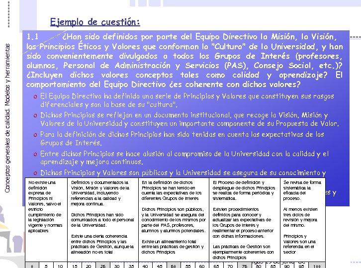 Conceptos generales de calidad. Modelos y herramientas Ejemplo de cuestión: 1. 1 ¿Han sido