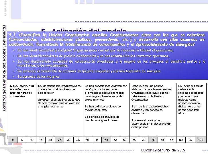 Conceptos generales de calidad. Modelos y herramientas 5. Aplicación del modelo 4. 1 ¿Identifica