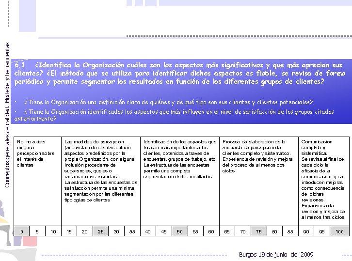 Conceptos generales de calidad. Modelos y herramientas 6. 1 ¿Identifica la Organización cuáles son
