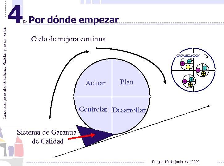 Conceptos generales de calidad. Modelos y herramientas 4 Por dónde empezar Ciclo de mejora