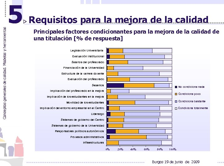 Conceptos generales de calidad. Modelos y herramientas 5 Requisitos para la mejora de la