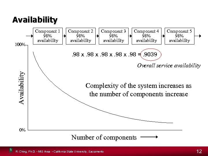 Availability 100% Component 1 98% availability Component 2 98% availability Component 3 98% availability