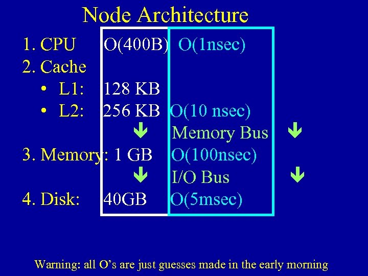 Node Architecture 1. CPU O(400 B) O(1 nsec) 2. Cache • L 1: 128