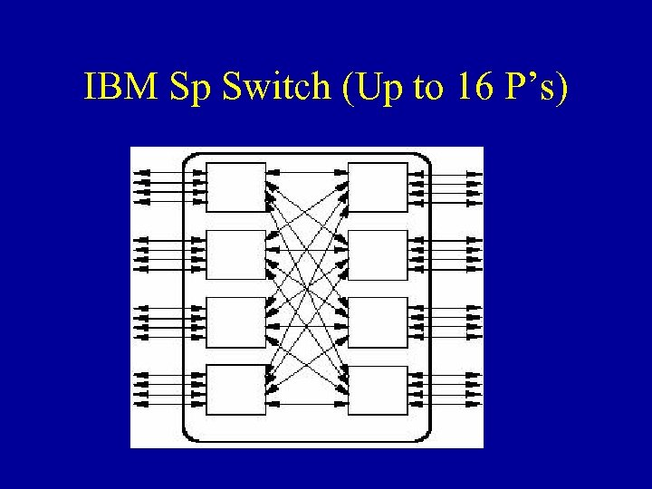 IBM Sp Switch (Up to 16 P's)