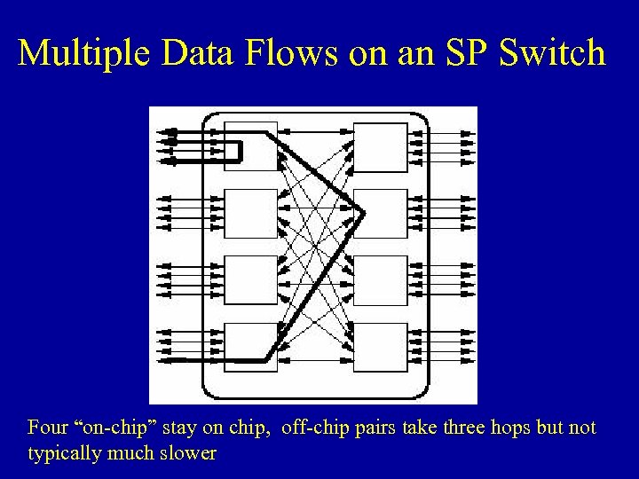 """Multiple Data Flows on an SP Switch Four """"on-chip"""" stay on chip, off-chip pairs"""