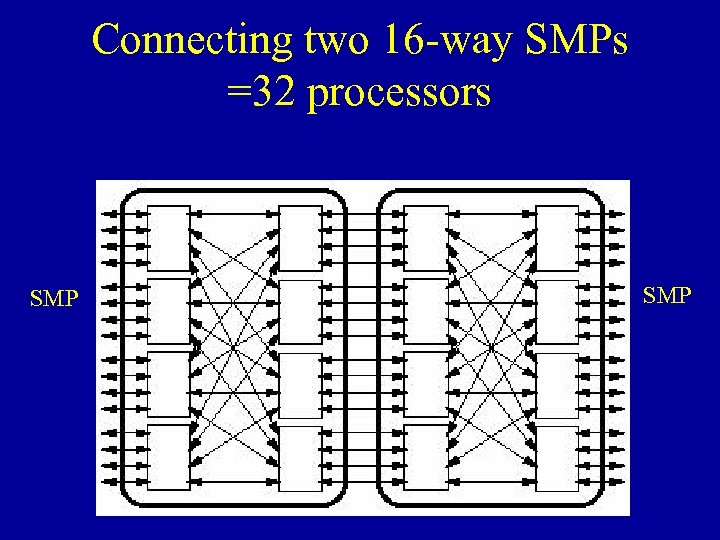 Connecting two 16 -way SMPs =32 processors SMP