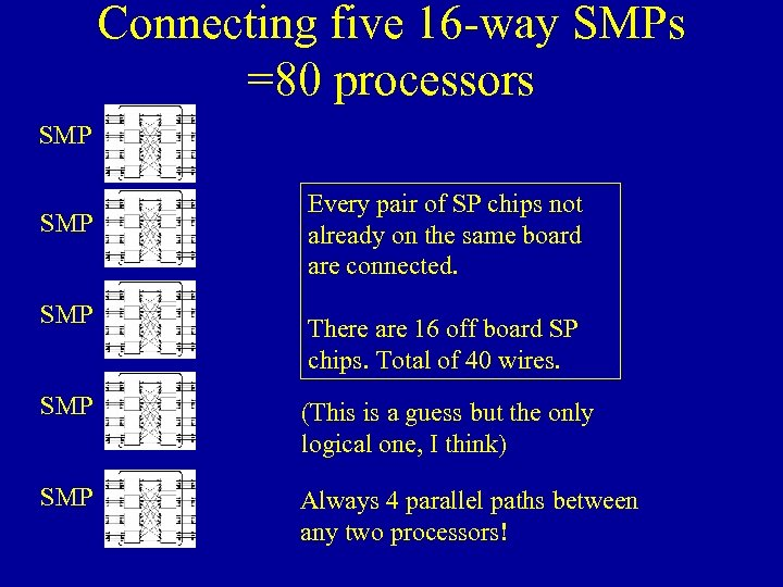 Connecting five 16 -way SMPs =80 processors SMP SMP Every pair of SP chips