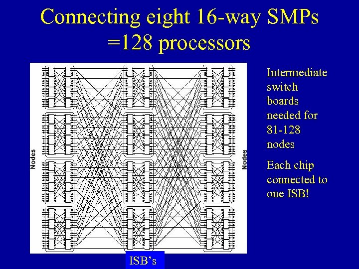 Connecting eight 16 -way SMPs =128 processors Intermediate switch boards needed for 81 -128
