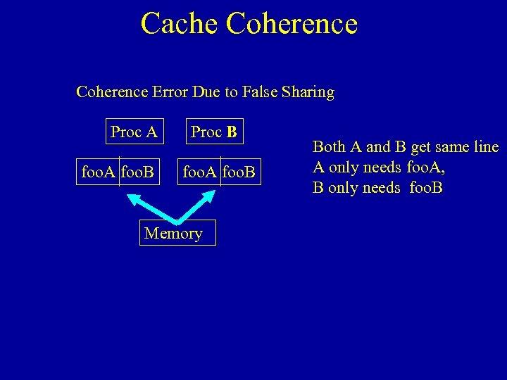 Cache Coherence Error Due to False Sharing Proc A foo. B Proc B foo.