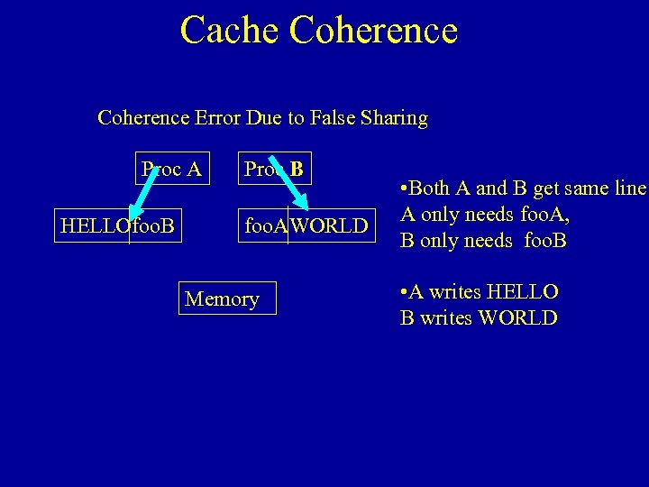 Cache Coherence Error Due to False Sharing Proc A HELLOfoo. B Proc B foo.
