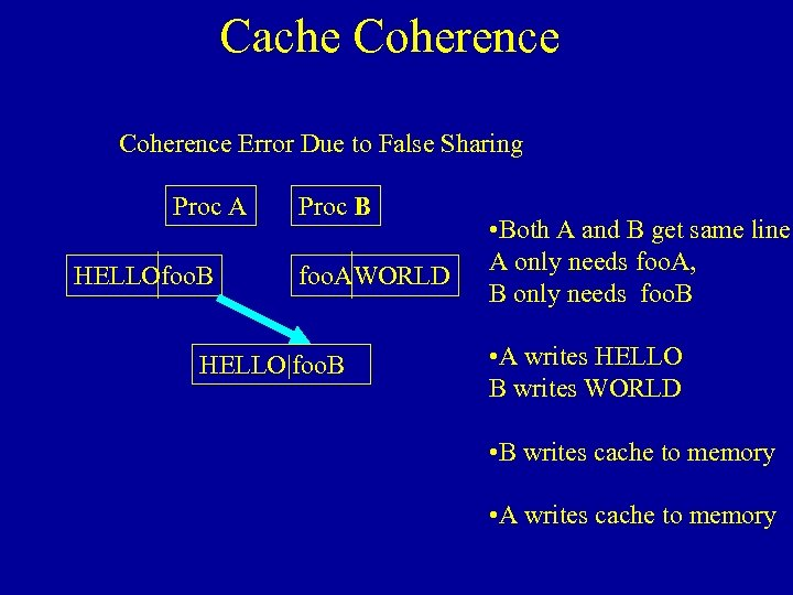 Cache Coherence Error Due to False Sharing Proc A HELLOfoo. B Proc B foo.