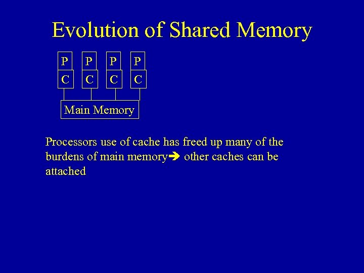 Evolution of Shared Memory P P C C Main Memory Processors use of cache