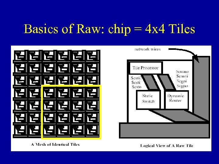 Basics of Raw: chip = 4 x 4 Tiles