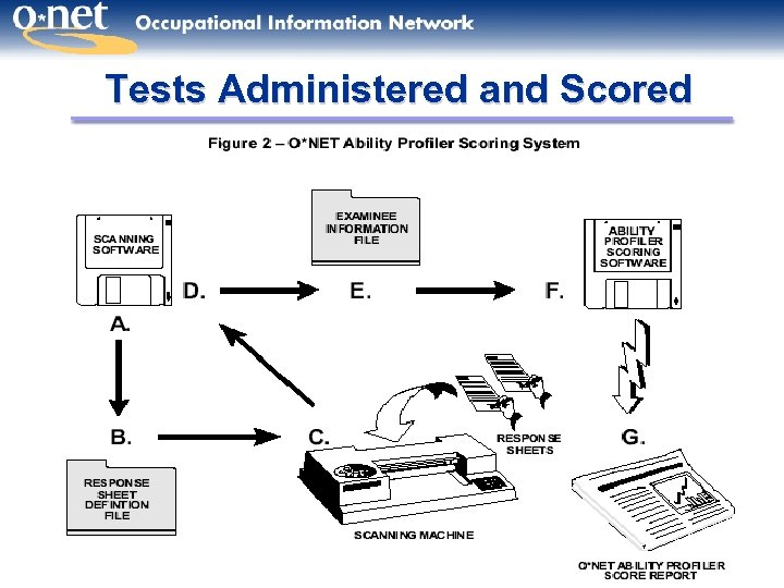 Tests Administered and Scored 10