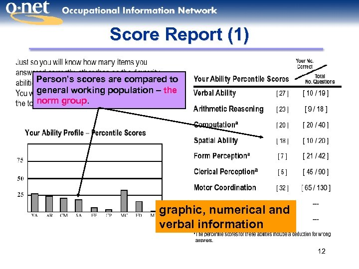 Score Report (1) Person's scores are compared to general working population – the norm