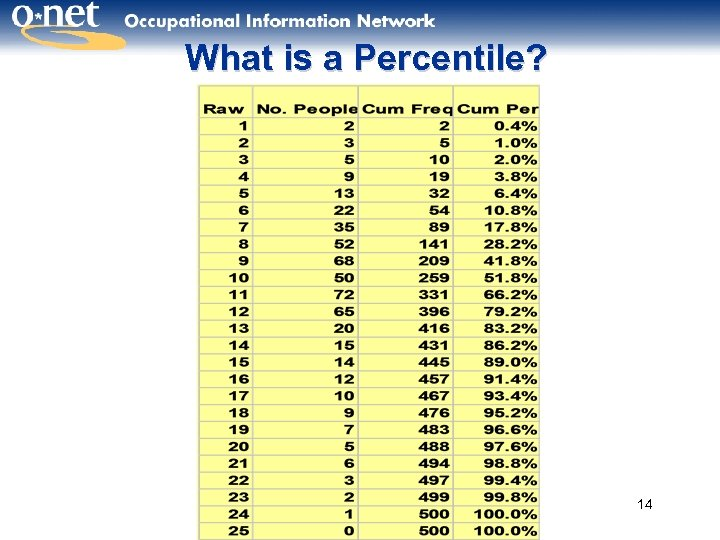 What is a Percentile? 14