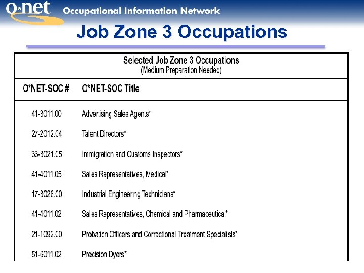 Job Zone 3 Occupations 28