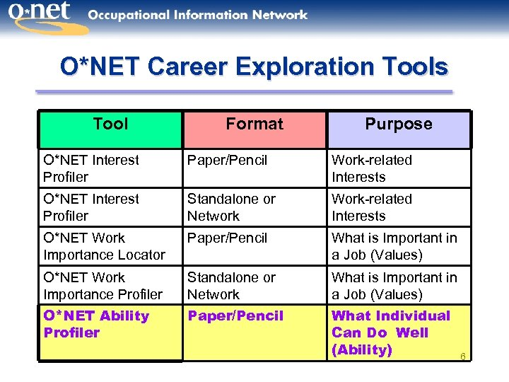O*NET Career Exploration Tools Tool Format Purpose O*NET Interest Profiler Paper/Pencil Work-related Interests O*NET