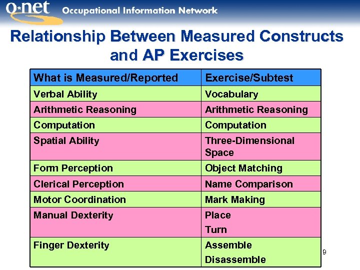 Relationship Between Measured Constructs and AP Exercises What is Measured/Reported Exercise/Subtest Verbal Ability Vocabulary