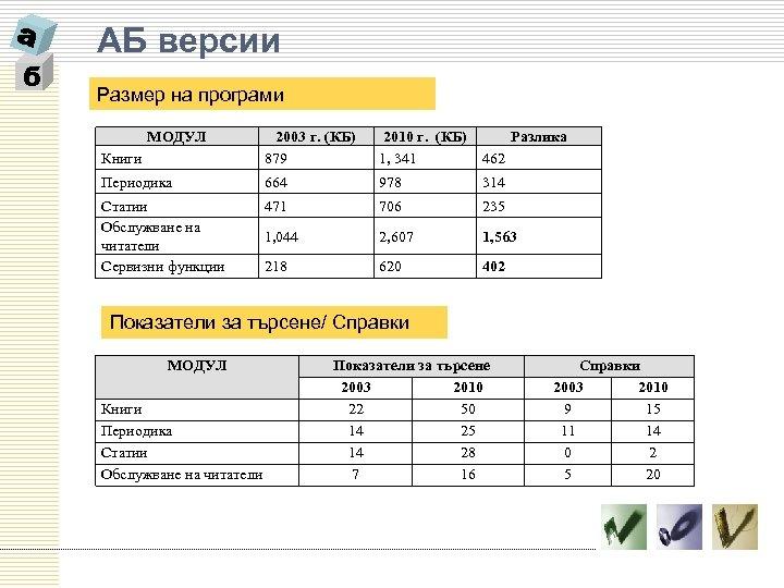 б АБ версии Размер на програми МОДУЛ Книги 2003 г. (КБ) 879 2010 г.