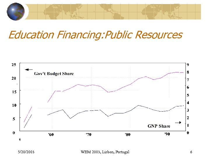 Education Financing: Public Resources 5/20/2003 WEM 2003, Lisbon, Portugal 6