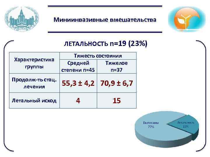 Миниинвазивные вмешательства ЛЕТАЛЬНОСТЬ n=19 (23%) Характеристика группы Продолж-ть стац. лечения Летальный исход Тяжесть состояния