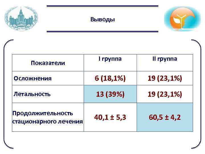 Выводы I группа II группа Осложнения 6 (18, 1%) 19 (23, 1%) Летальность 13