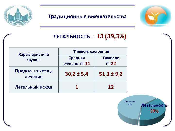 Традиционные вмешательства ЛЕТАЛЬНОСТЬ – 13 (39, 3%) Характеристика группы Тяжесть состояния Средняя Тяжелое степень