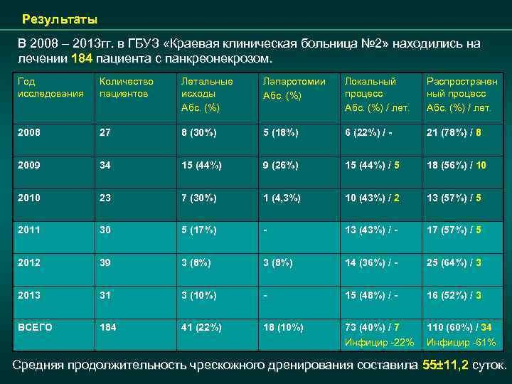 Результаты В 2008 – 2013 гг. в ГБУЗ «Краевая клиническая больница № 2» находились