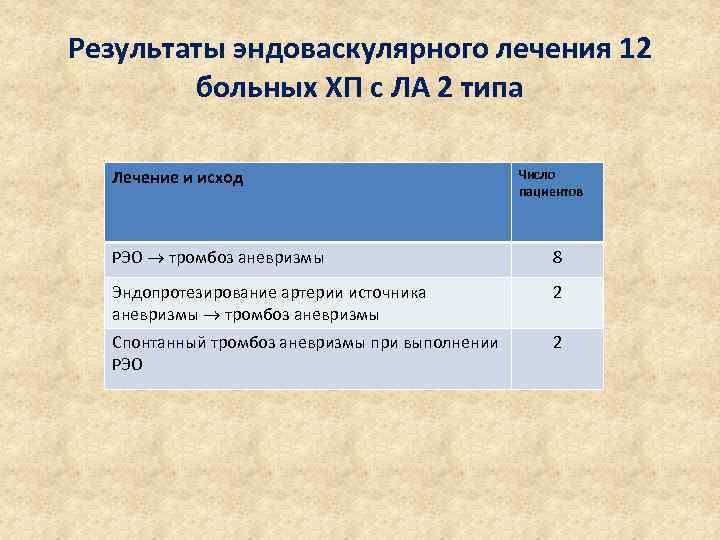 Результаты эндоваскулярного лечения 12 больных ХП с ЛА 2 типа Лечение и исход Число