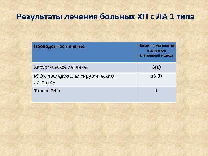 Результаты лечения больных ХП с ЛА 1 типа Проведенное лечение Число пролеченных пациентов (летальный