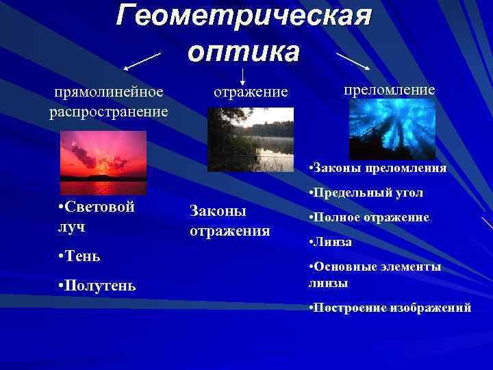 Геометрическая оптика прямолинейное распространение отражение преломление • Законы преломления • Световой луч • Тень