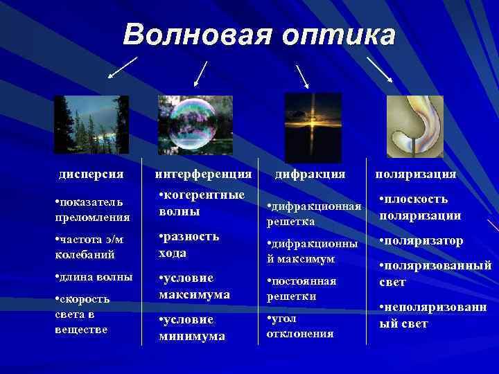 Волновая оптика дисперсия интерференция • показатель преломления • когерентные волны • частота э/м колебаний