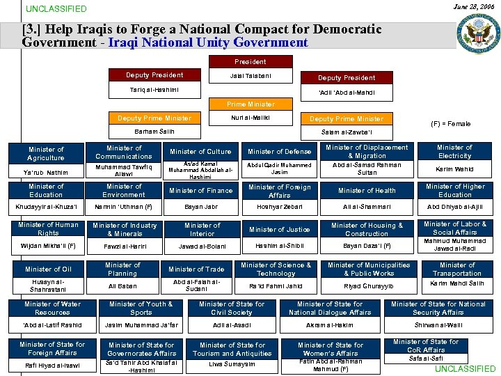 June 28, 2006 UNCLASSIFIED [3. ] Help Iraqis to Forge a National Compact for