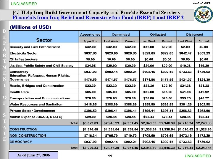 June 28, 2006 UNCLASSIFIED [4. ] Help Iraq Build Government Capacity and Provide Essential